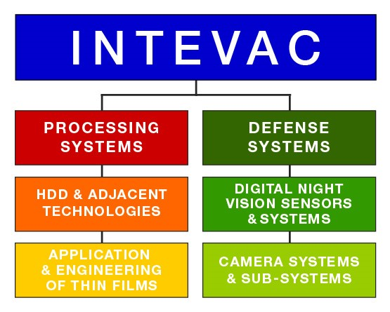 Intevac Corporation Home Page