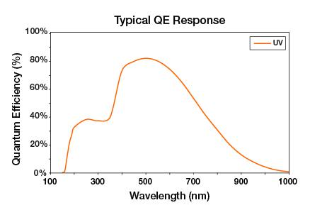 MicroVista UV Response