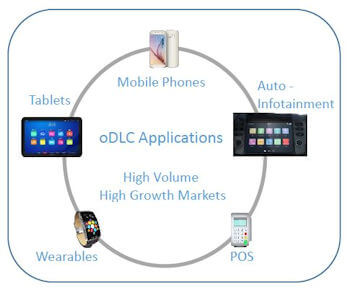 oDLC Applications White Paper